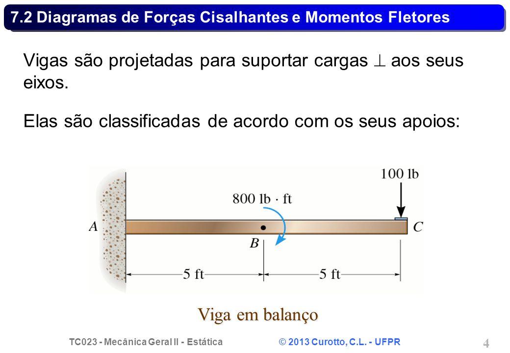 7.2 Diagramas de Forças Cisalhantes e Momentos Fletores