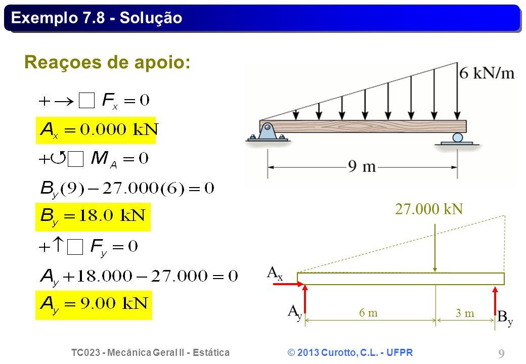 Exemplo 7.8 - Solução Reaçoes de apoio: 27.000 kN Ax Ay 6 m 3 m By