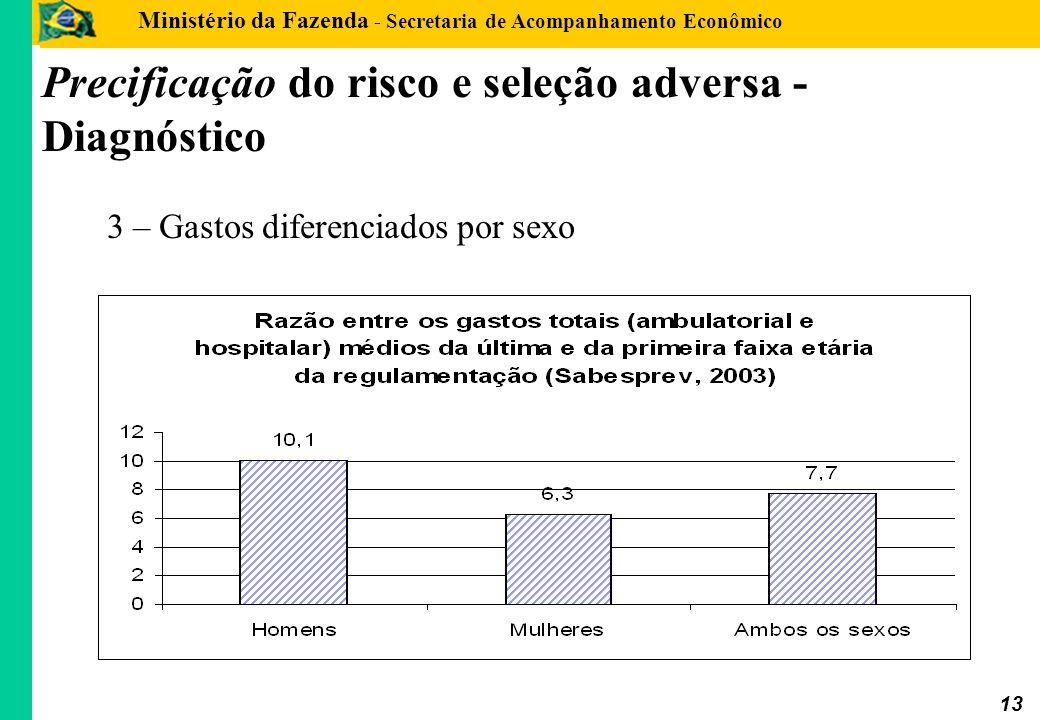 Precificação do risco e seleção adversa - Diagnóstico