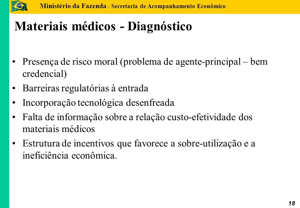 Materiais médicos - Diagnóstico