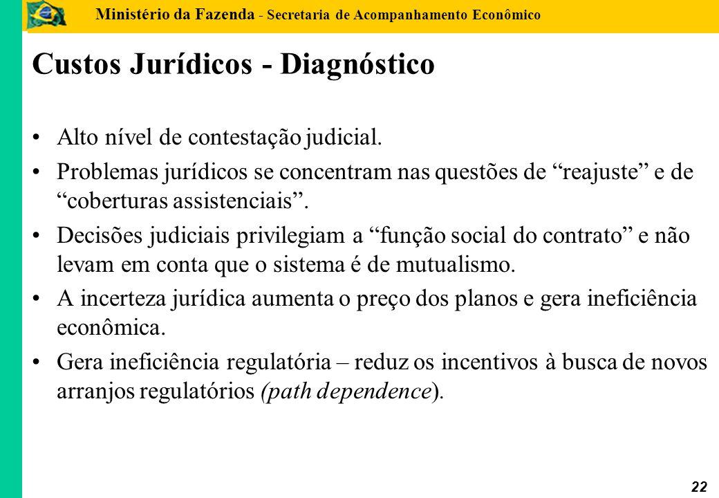 Custos Jurídicos - Diagnóstico