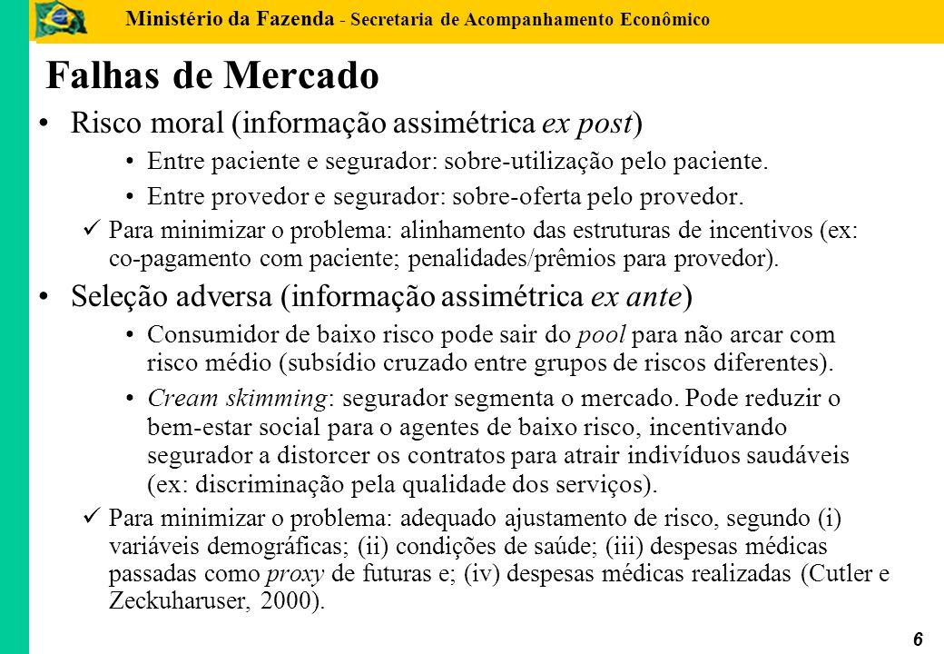 Falhas de Mercado Risco moral (informação assimétrica ex post)