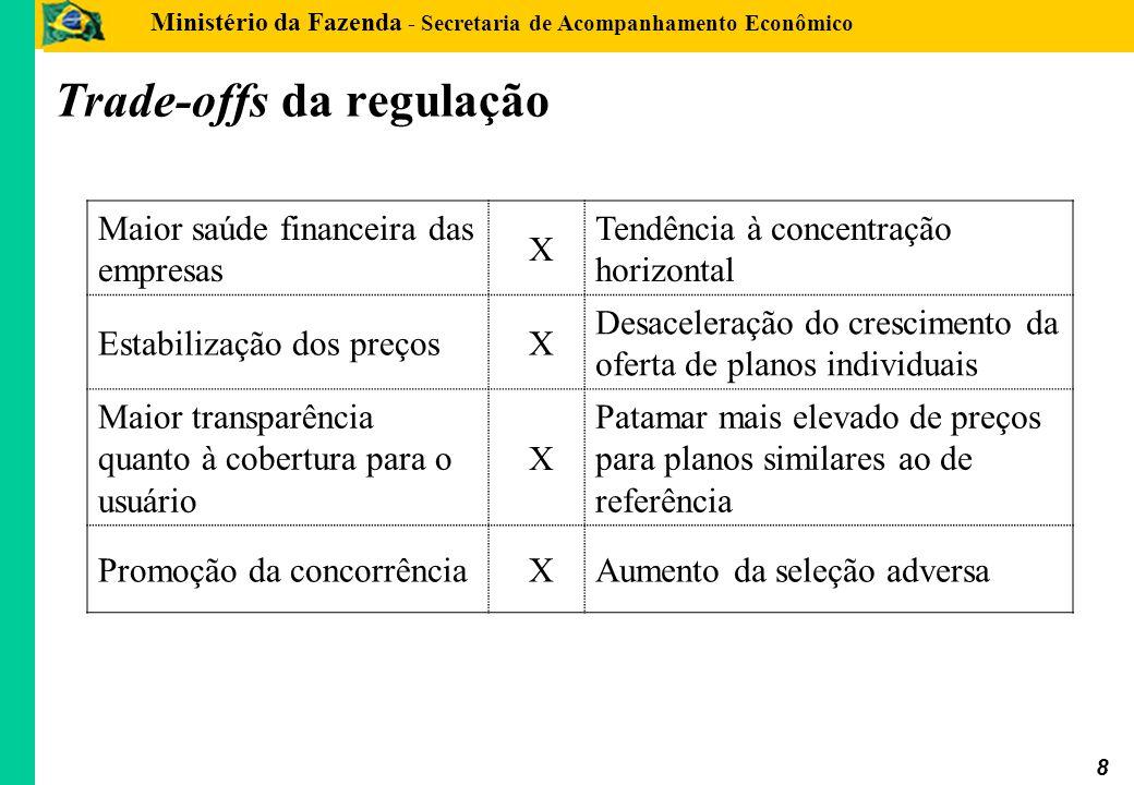 Trade-offs da regulação