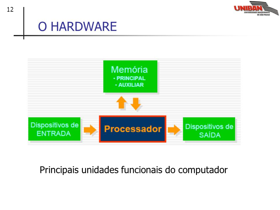 Principais unidades funcionais do computador