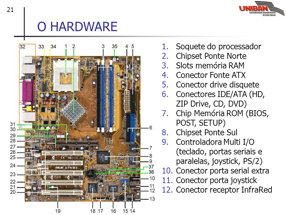 O HARDWARE Soquete do processador Chipset Ponte Norte
