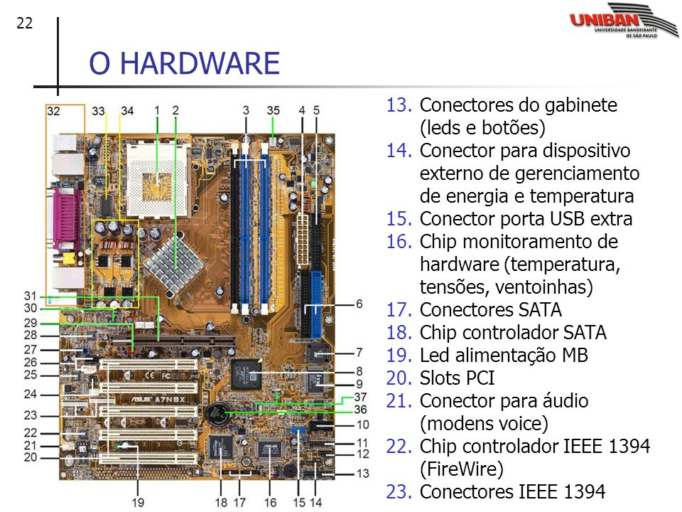 O HARDWARE Conectores do gabinete (leds e botões)