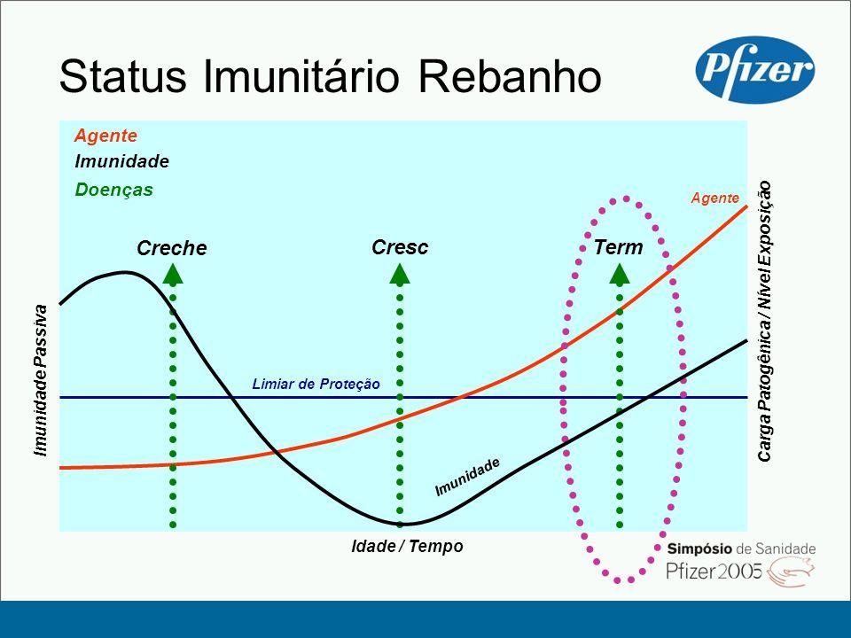 Status Imunitário Rebanho