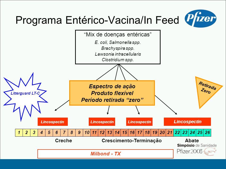 Programa Entérico-Vacina/In Feed