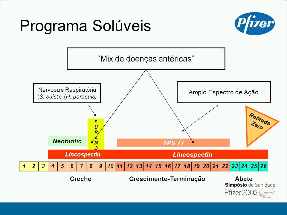 Programa Solúveis Mix de doenças entéricas Amplo Espectro de Ação