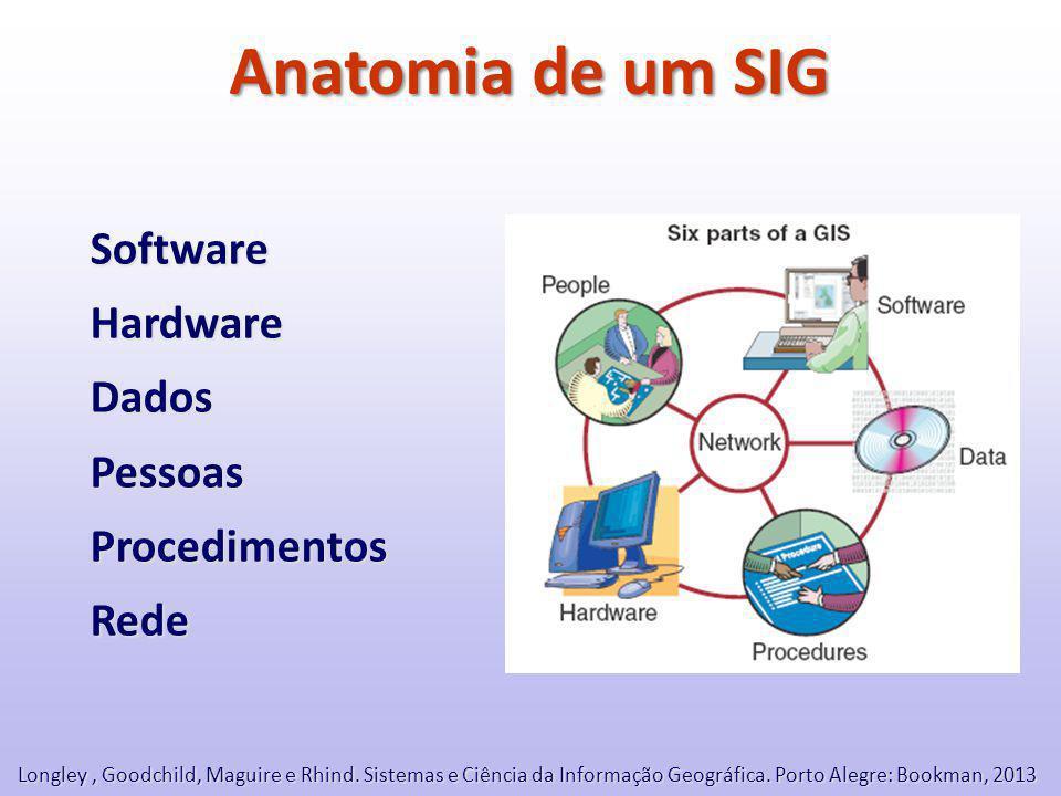 Anatomia de um SIG Software Hardware Dados Pessoas Procedimentos Rede