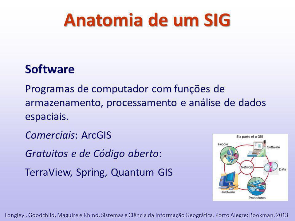 Anatomia de um SIG Software