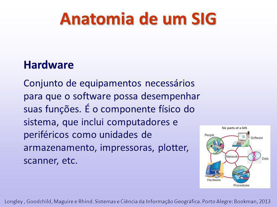 Anatomia de um SIG Hardware