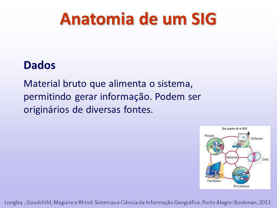 Anatomia de um SIG Dados