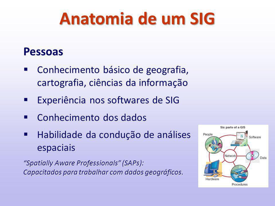 Anatomia de um SIG Pessoas