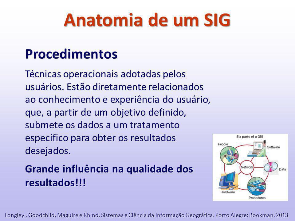 Anatomia de um SIG Procedimentos