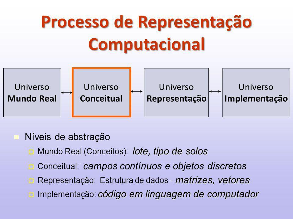 Processo de Representação Computacional
