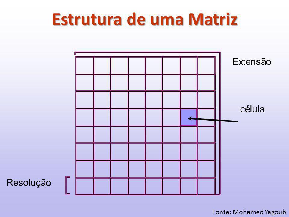 Estrutura de uma Matriz