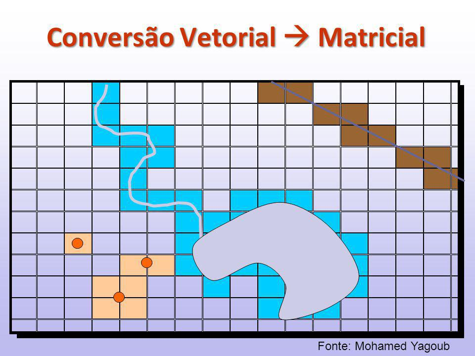 Conversão Vetorial  Matricial