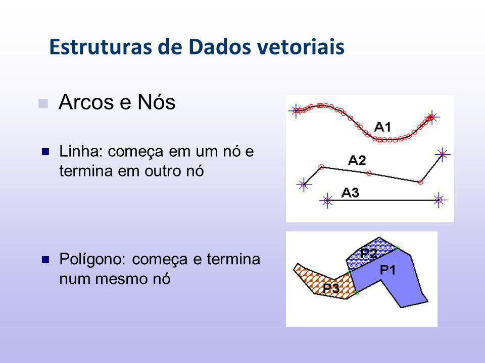 Estruturas de Dados vetoriais