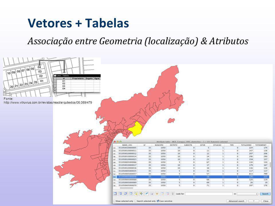 Vetores + Tabelas Associação entre Geometria (localização) & Atributos
