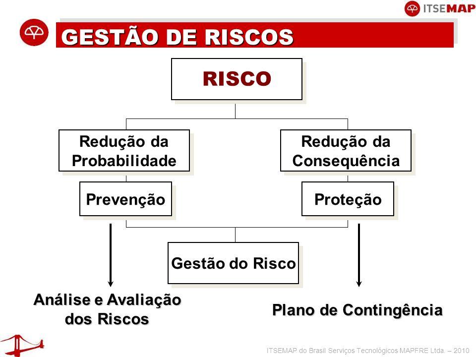 GESTÃO DE RISCOS RISCO Prevenção Proteção Redução da Probabilidade