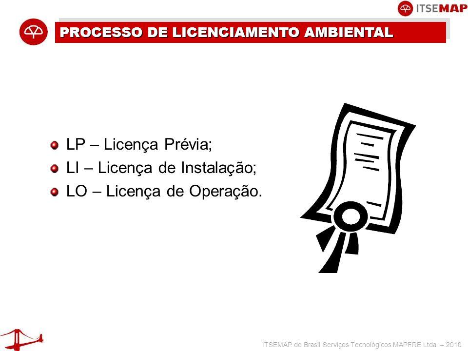 LI – Licença de Instalação; LO – Licença de Operação.