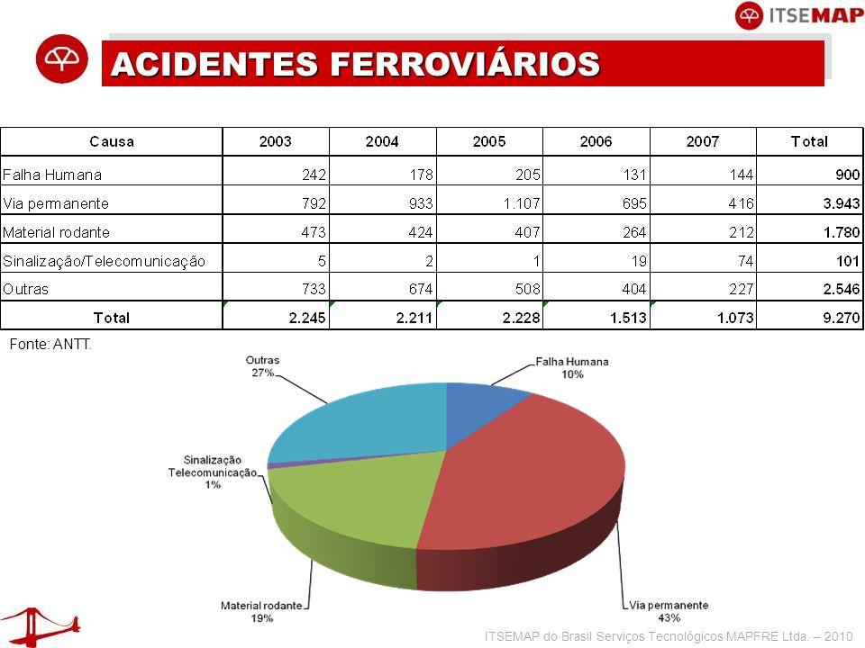 ACIDENTES FERROVIÁRIOS