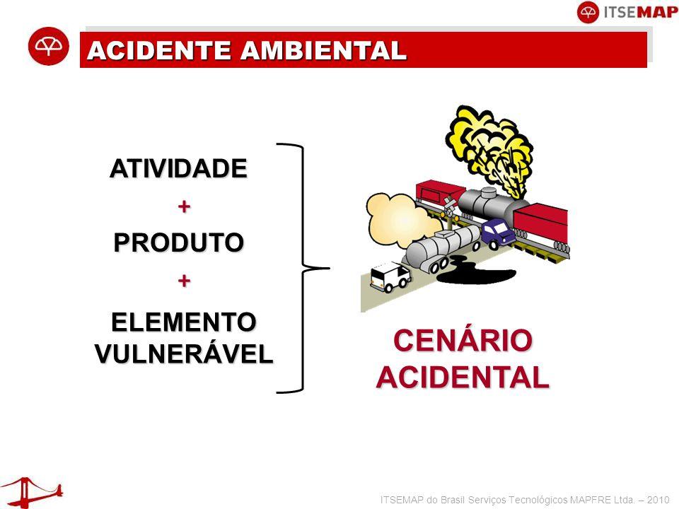 CENÁRIO ACIDENTAL ATIVIDADE + PRODUTO + ELEMENTO VULNERÁVEL