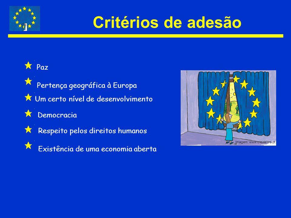 Critérios de adesão Paz Pertença geográfica à Europa