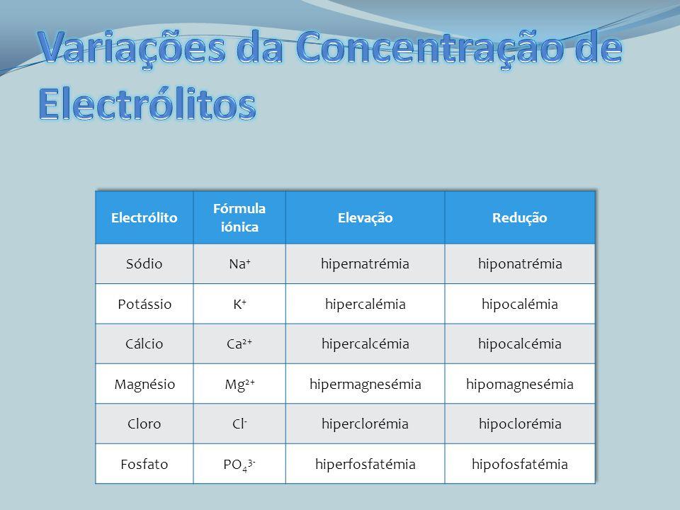 Variações da Concentração de Electrólitos