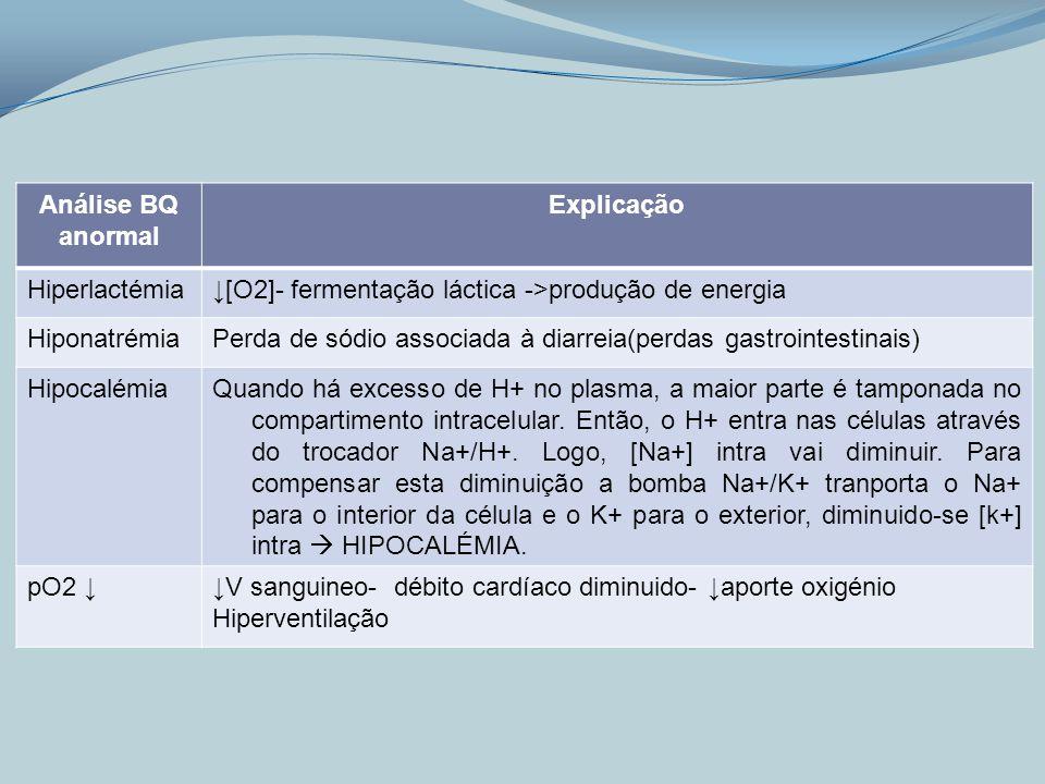 Análise BQ anormal Explicação