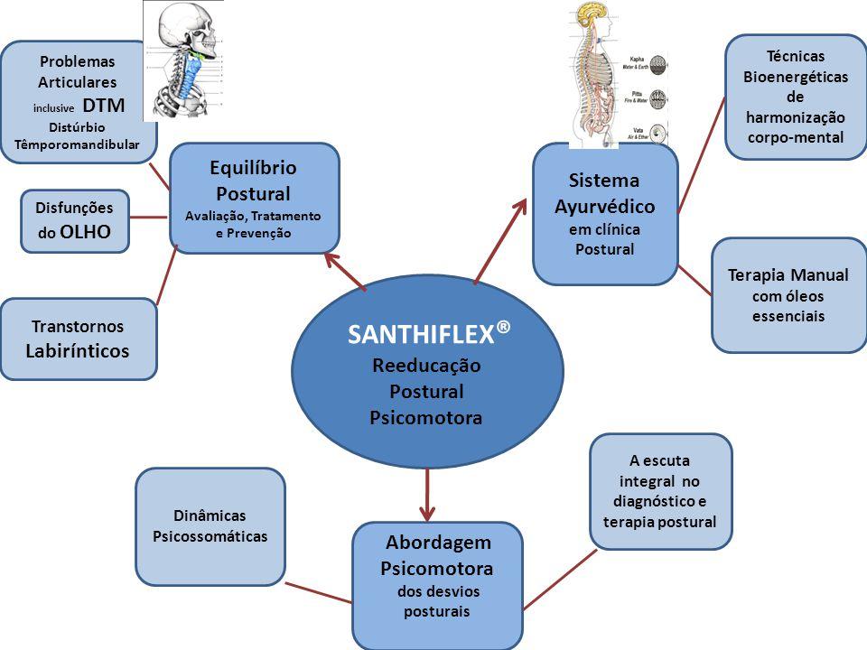 SANTHIFLEX® Equilíbrio Postural Sistema Ayurvédico em clínica Postural