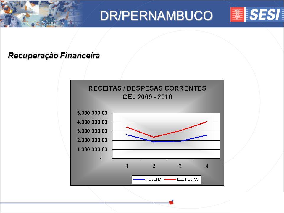 DR/PERNAMBUCO Recuperação Financeira