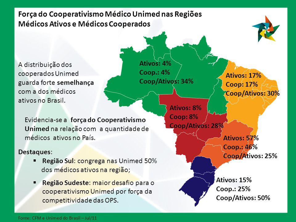 Força do Cooperativismo Médico Unimed nas Regiões Médicos Ativos e Médicos Cooperados