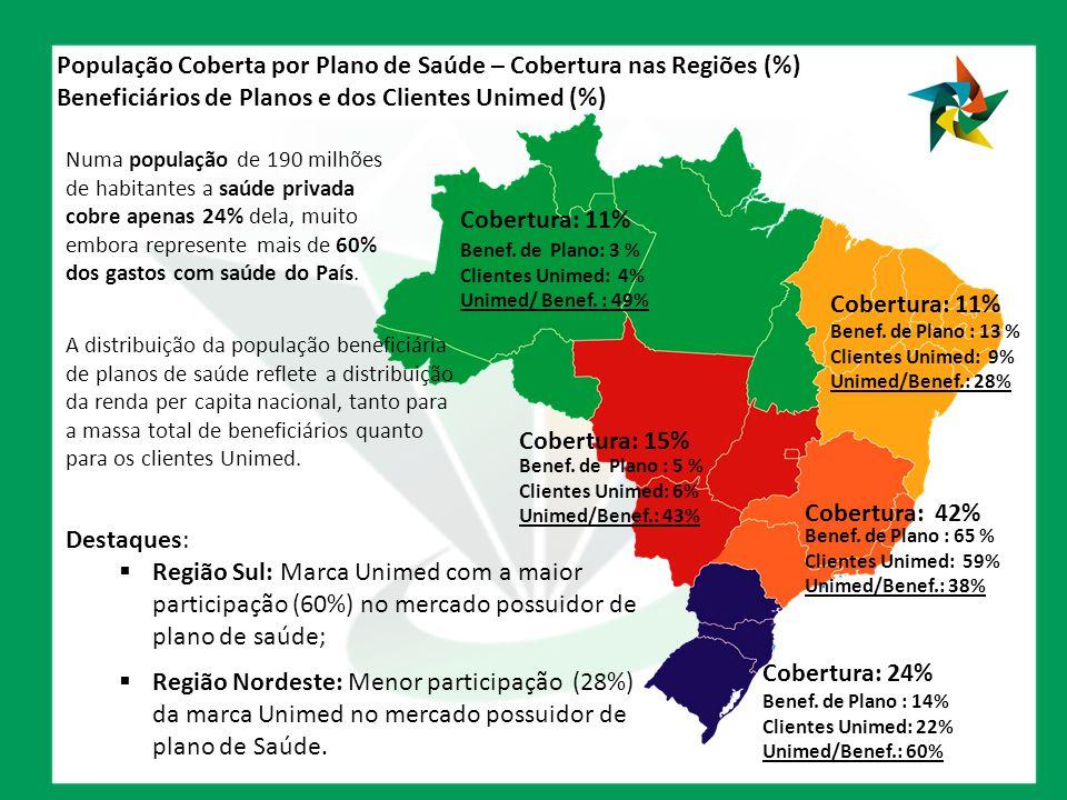 População Coberta por Plano de Saúde – Cobertura nas Regiões (%) Beneficiários de Planos e dos Clientes Unimed (%)