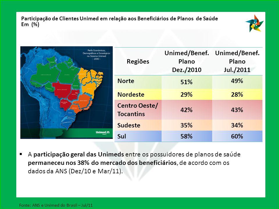 Centro Oeste/ Tocantins 42% 43%