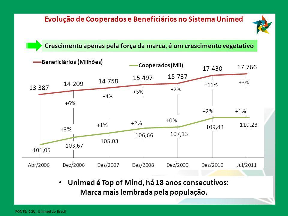 Evolução de Cooperados e Beneficiários no Sistema Unimed
