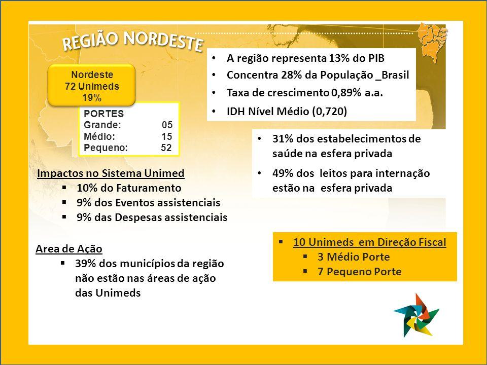 A região representa 13% do PIB Concentra 28% da População _Brasil