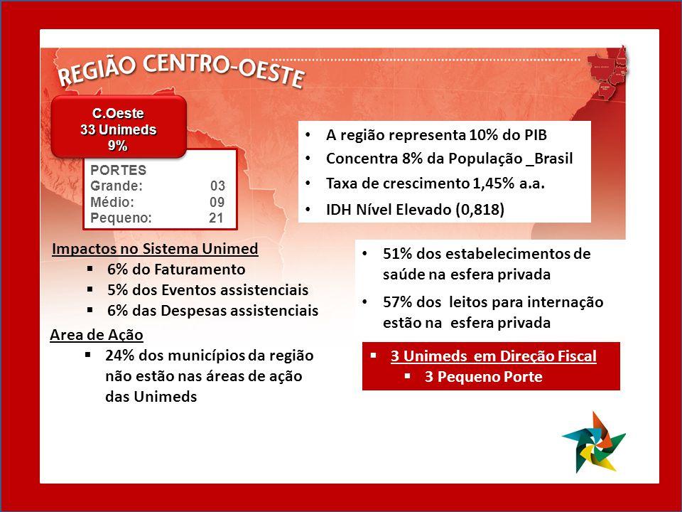 A região representa 10% do PIB Concentra 8% da População _Brasil