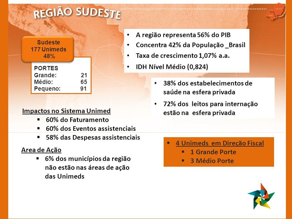 A região representa 56% do PIB Concentra 42% da População _Brasil