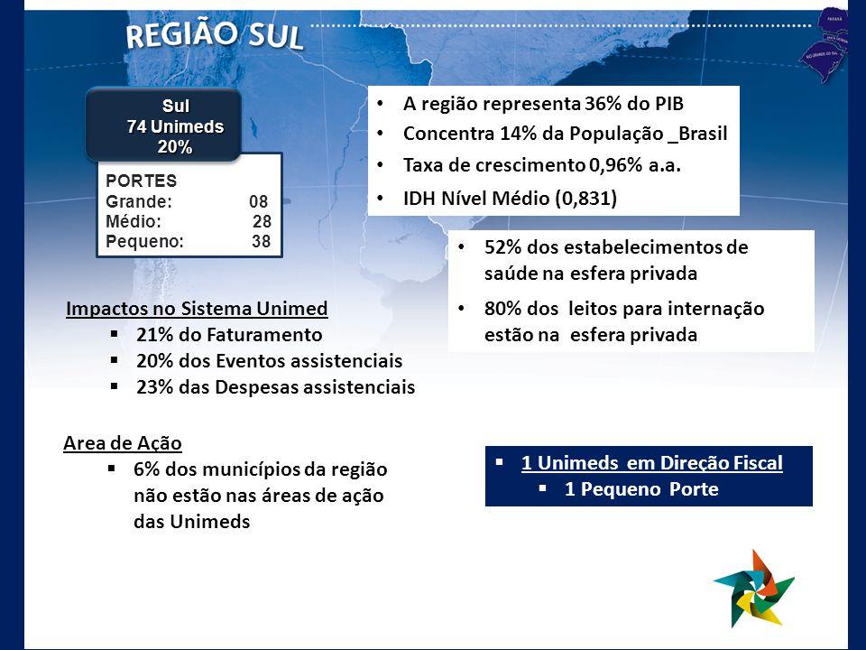 A região representa 36% do PIB Concentra 14% da População _Brasil