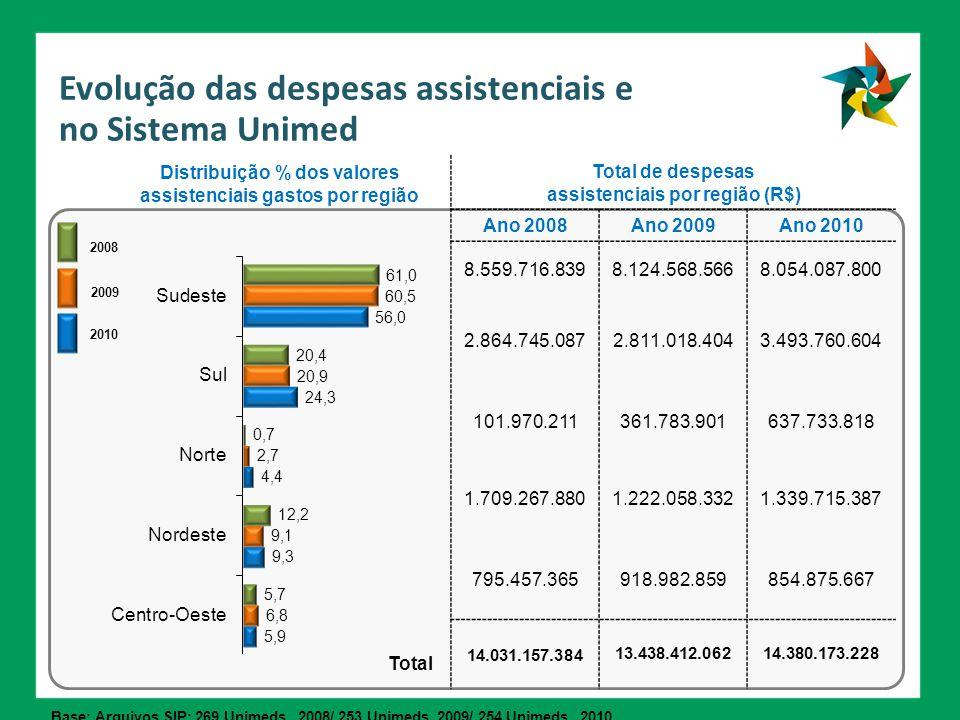 Evolução das despesas assistenciais e no Sistema Unimed