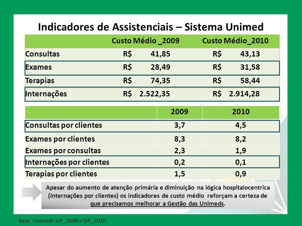 Indicadores de Assistenciais – Sistema Unimed