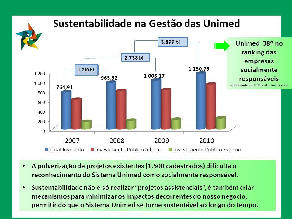 Sustentabilidade na Gestão das Unimed