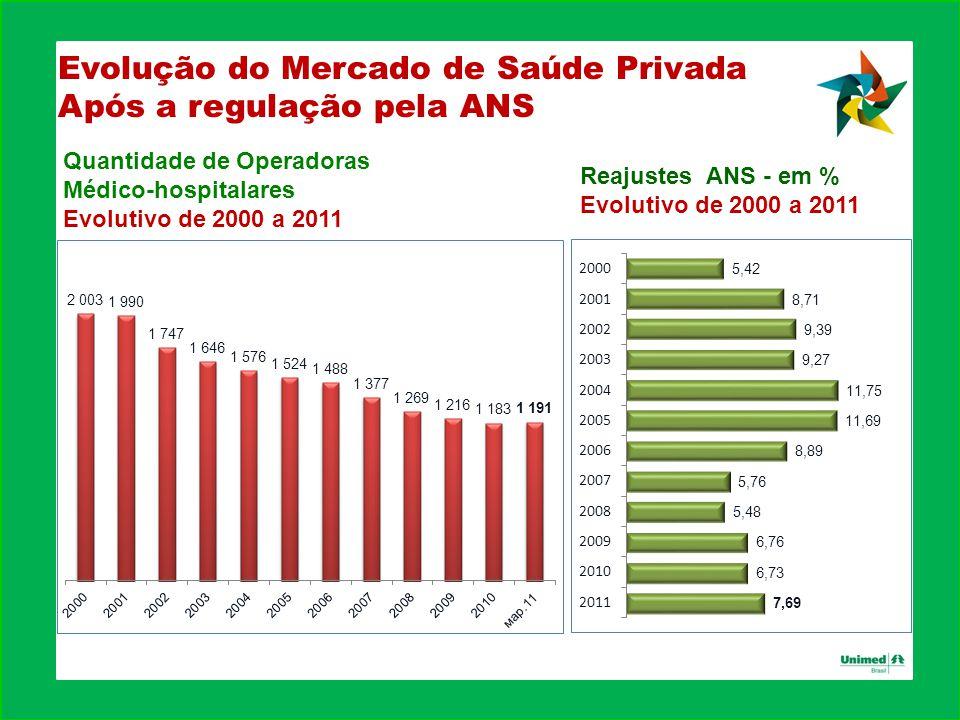 Evolução do Mercado de Saúde Privada Após a regulação pela ANS