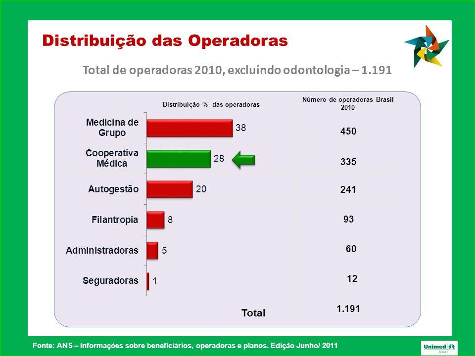 Distribuição das Operadoras