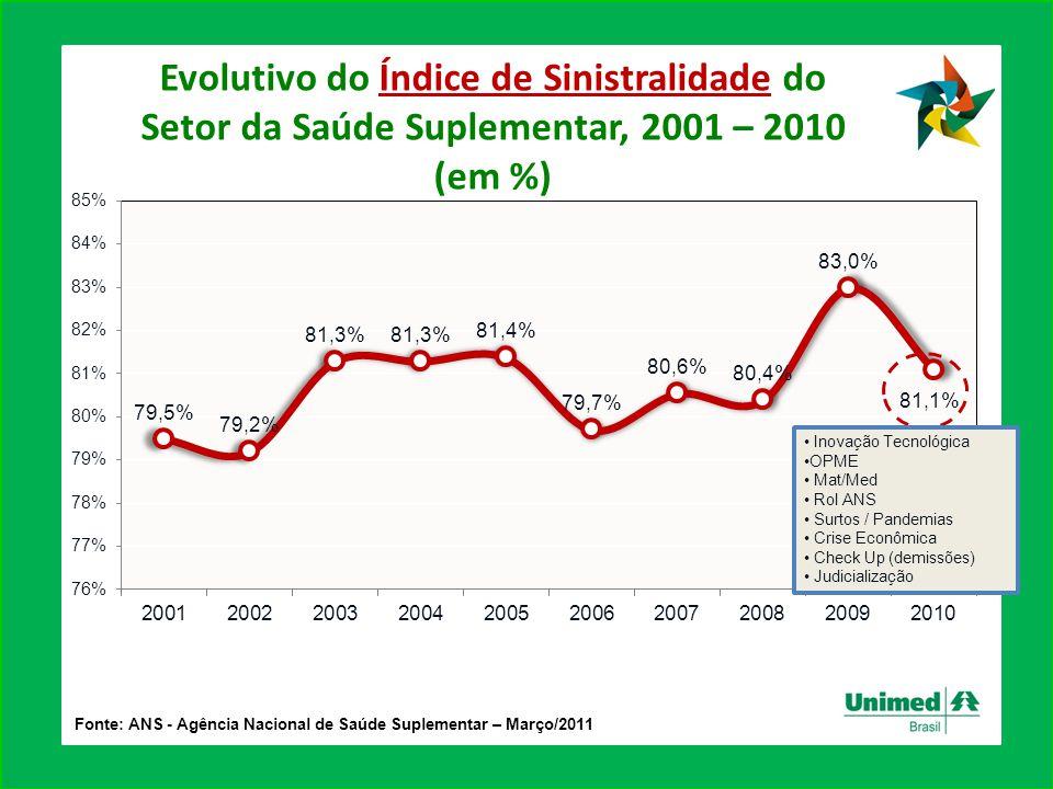 Evolutivo do Índice de Sinistralidade do Setor da Saúde Suplementar, 2001 – 2010
