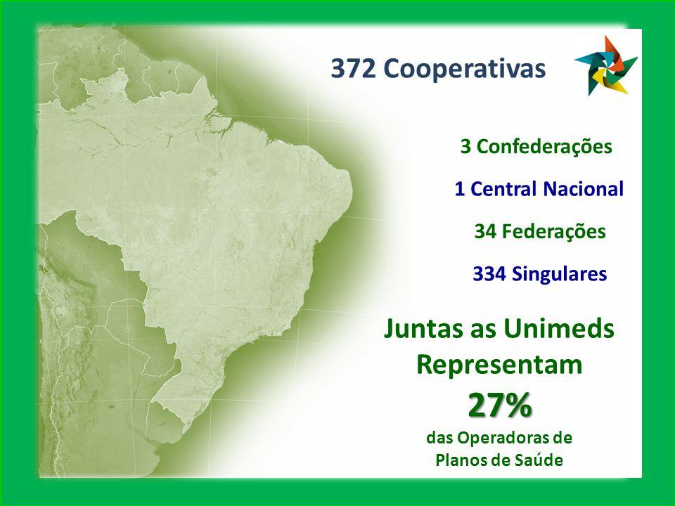 27% 372 Cooperativas Juntas as Unimeds Representam 3 Confederações