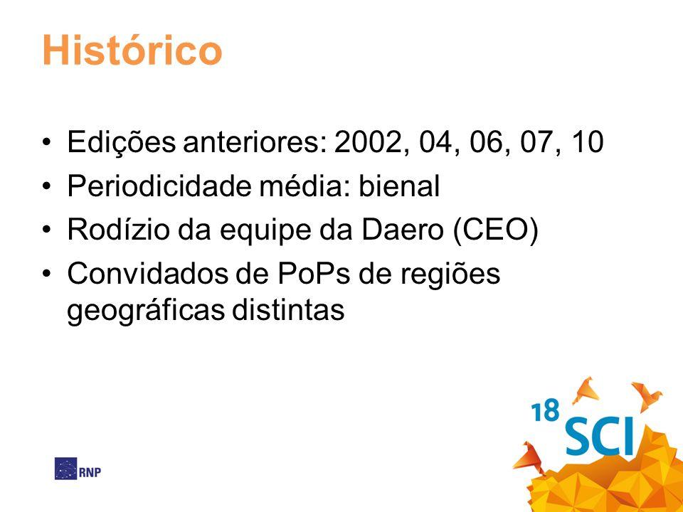 Histórico Edições anteriores: 2002, 04, 06, 07, 10