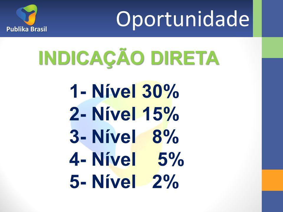 Oportunidade INDICAÇÃO DIRETA 1- Nível 30% 2- Nível 15% 3- Nível 8%